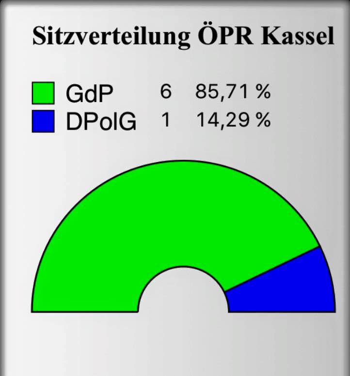 Sitzverteilung ÖPR Kassel